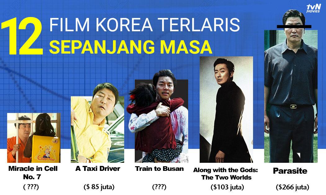 12 Film Korea Berpenghasilan Tertinggi, selain Train to Busan dan Parasite